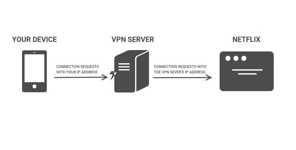 VPN and netflix